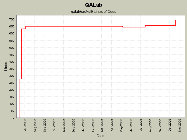 qalab statistics for your build